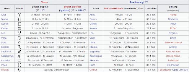 tabel zodiak